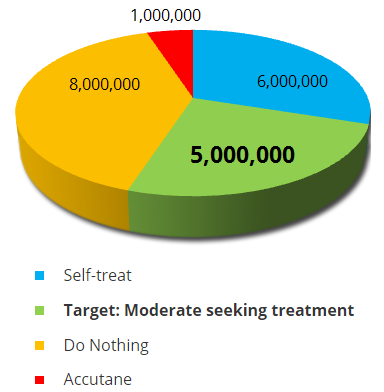 US Acne Population Chart